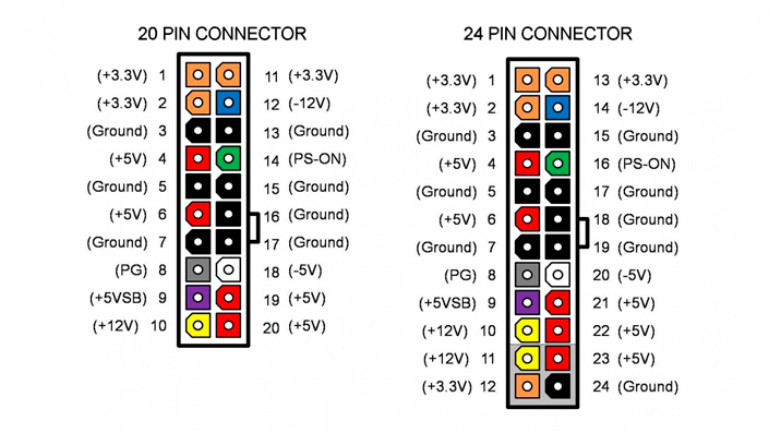 Power connector pinout